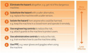Managing workplace risk and the Hierarchy of Control